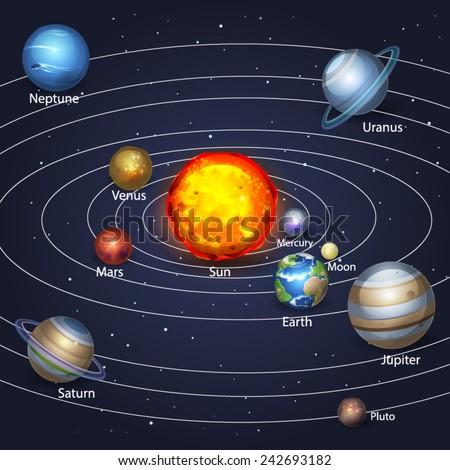 Planets Orbiting Stock Vector Illustration 242693182 ...  Planets Orbitin...