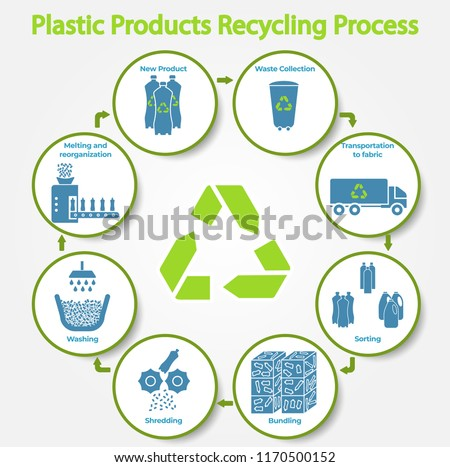 Plastic products recycling process infographic.