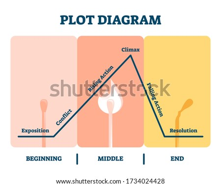 Plot diagram vector illustration. Labeled story flow process explanation. Movie organization system tool with exposition, conflict, rising action, climax, resolution segments. Cinemalogy progress plan