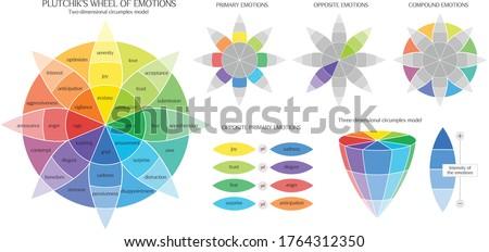 Plutchik's Color wheel of emotions infographic chart range of emotion
