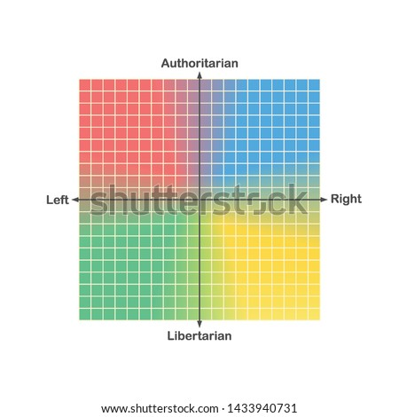 Political compass or political spectrum chart vector with ideologically representative political colours and horizontal socioeconomic and vertical sociocultural axis