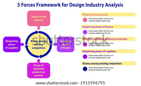 Porter's five forces framework, vector template for industry analysis, 5 forces, slide presentation, linkedin presentation, google slide, captivate, external environment analysis, strategy analysis