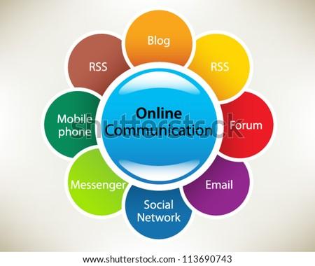 Presentation slide template: Business Process Diagram Online concepts in a sphere: RSS, forum, Social Network, Blog, Messenger,  Email, Mobile phone, website. Slide concept. Vector illustration.