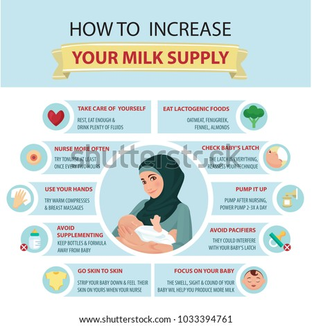 Presentation template Ways to Help Increase Your Milk Supply.Tips for mothers.What To Eat When Breastfeeding?Detailed vector Infographic.Muslim. Traditional clothes.