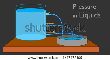Pressure in fluids, liquids. Variation of pressure with depth in a fluid. Under water, pressure exerted on you increases with increasing depth.  Explanations. Physics examples. Dark background Vector