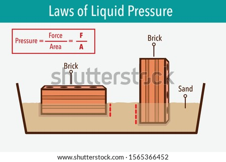 Pressure in physics. Different orientations it might have a different area in contact with the surface. Different solid pressure. Physics examples study.