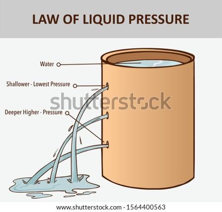 Pressure in water. The pressure in a liquid increases with depth. Liquids pressure. Ocean pressure.