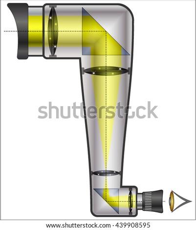 principle of the lens periscope