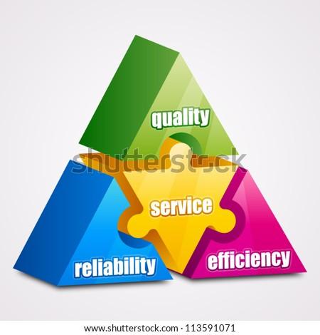 Prism puzzle: Reliability, Efficiency, Quality, Service concept