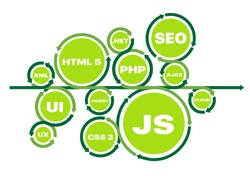 Programming languages for website creation. Website development on Html 5, Php, Js, Ajax, Css 3, Jquery, Xml. Online & offline courses on coding, programming, SEO. Vector banner for forum, conference