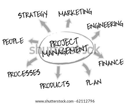 Project management mind map with business concept words