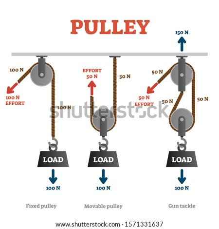 Pulley vector illustration. Labeled mechanical physics explanation scheme. Weight load lifting with simple engineering dynamics crane technology. Fixed, movable and gun tackle examples comparison.