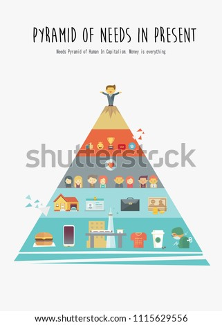 pyramid of human needs in