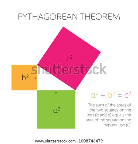 Pythagorean theorem in geometry. Relation among three sides of a right triangle. Vector illustration.
