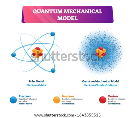 Quantum mechanical model vector illustration physics examples. Negatively charged electron, neutron and positively charged proton in Bohr model as electron orbits and quants model as electron clouds.