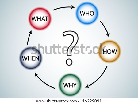 Question diagram of What When Why Who how analyze