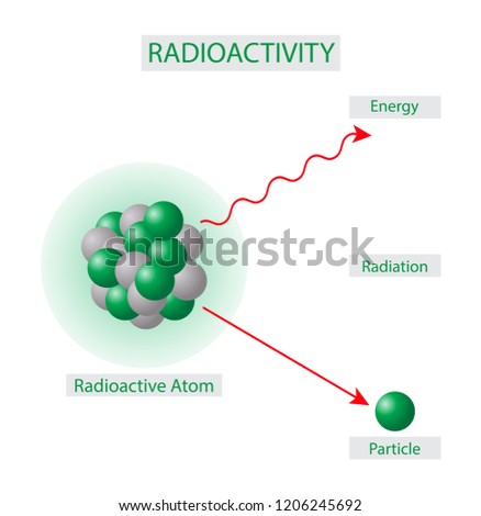 Radioactivity is the property of some atoms that causes them to spontaneously give off energy as particles or rays.