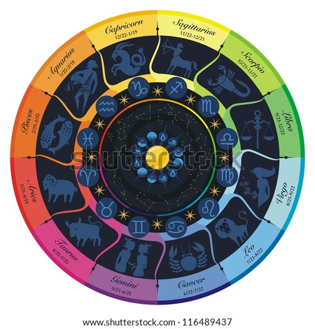 Rainbow wheel of the twelve zodiac signs and constellations