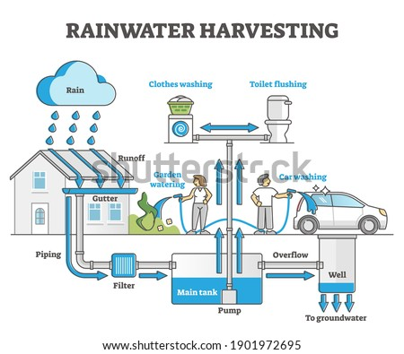 Rainwater harvesting as water resource accumulation for home outline concept. Environmental runoff and drain underground piping solution scheme for sustainable collecting and reuse vector illustration Photo stock ©