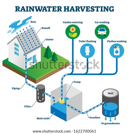 Rainwater harvesting system isometric diagram, vector illustration scheme with hose roof water runoff, underground piping, filtering, collecting in tank for domestic use. Efficient, natural and green.