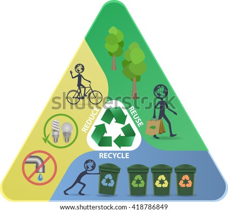Recycle, Reduce, Reuse pyramid