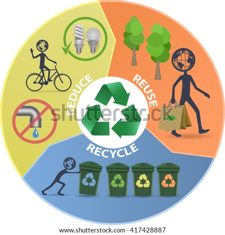 Reduce, reuse, recycle vector infographics