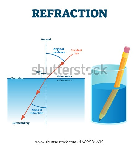 Refraction example vector illustration diagram. Light angle change in other substance. Incident and refracted ray scheme. Visual illusion effect in the liquid. Educational physics study information.