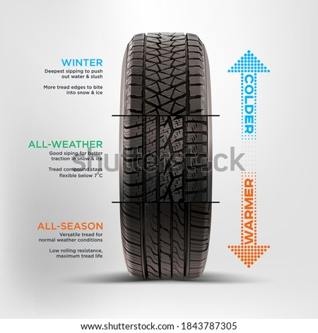 Replacement tires for the season. Summer tire and winter tire comparison. Information banner for driver. Snow tires with deep grooves, summer with shallow, different pattern. Tires service. Tire set.