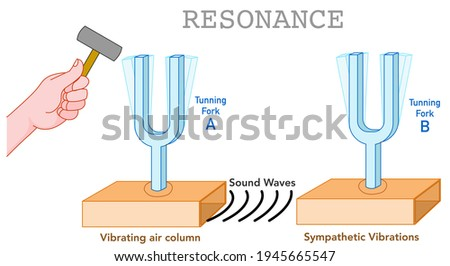 Resonance. Sound waves acoustic. Tuning forks, A B. Metal diapason. Vibrating air column, sympathetic vibration. Acoustic resonator. hammer in the hand. Physics science illustration vector Foto stock ©