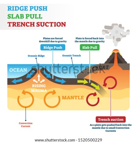 ridge push  slab pull or trench