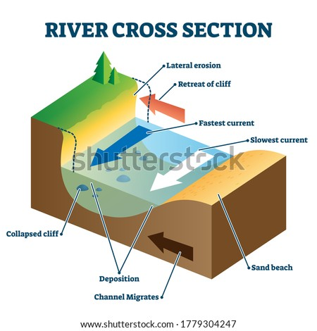 River cross section with labeled educational structure description vector illustration. Geology study material with side perspective. Current direction, cliff, lateral erosion and deposition location. Foto d'archivio ©