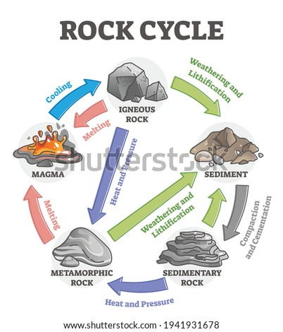 rock cycle transformation and