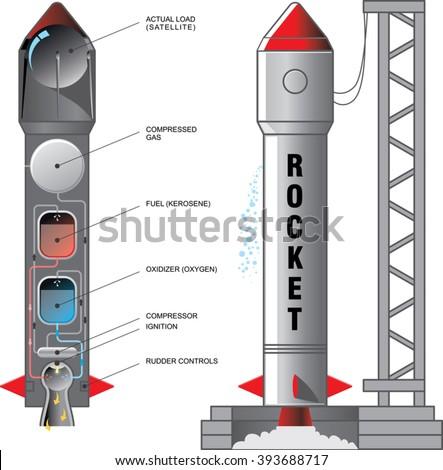 rocket design and engine