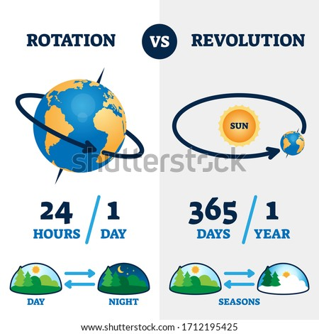 Rotation vs revolution vector illustration. Labeled earth movement system explanation scheme. Educational day, night and seasons diagram. Circulation round process example with weather change pattern. Сток-фото ©