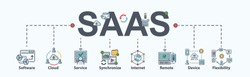 SAAS : Software as a service banner web icon for business and technolgy, cloud sevice, synchronize, remote, codes, app server and database. Flat cartoon vector infographic.