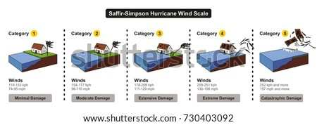 saffir simpson hurricane wind