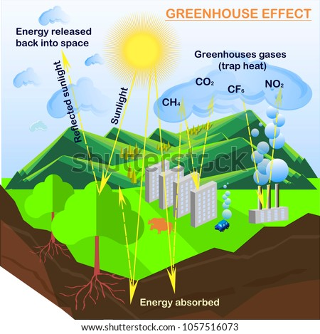 Scheme of Greenhouse effect, flats design stock vector illustration for ecology education