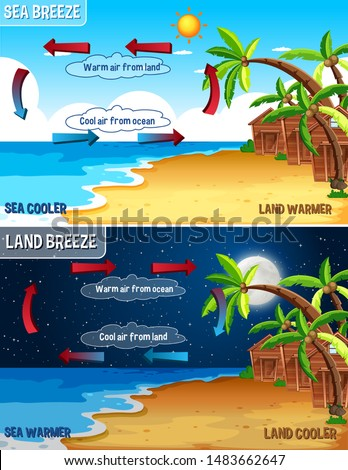 Science poster design for sea and land breeze illustration Photo stock ©