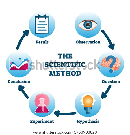 Scientific method vector illustration. Labeled process methodology scheme. Educational empirical method of acquiring knowledge with observation, question, hypothesis, experiment, conclusion and result Foto d'archivio ©