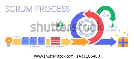 Scrum process infographic. Agile development methodology, sprints management and sprint backlog. Distribution pictogram, premium develop technology or development methodologies vector illustration