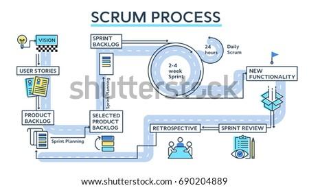 Scrum process infographics