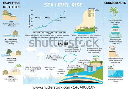 sea level rise infographic