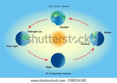 season on planet earth equinox