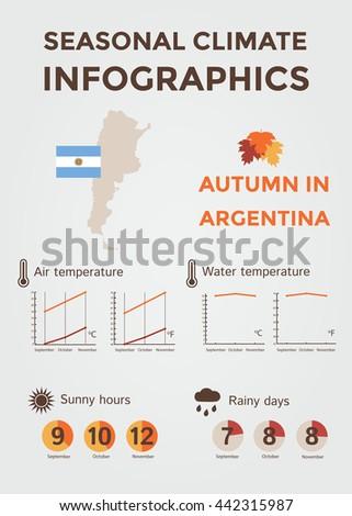 seasonal climate infographics