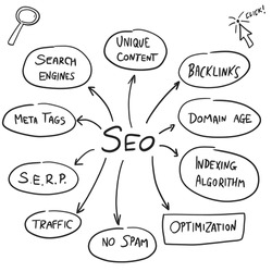 SEO concepts vector. Search Engine Optimization (SEO) issues in digital marketing and online business.