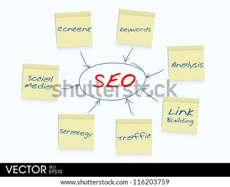 SEO flow chart