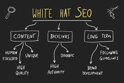 SEO marketing chart. White hat SEO - legal and ethical digital marketing strategies. Online business vector.