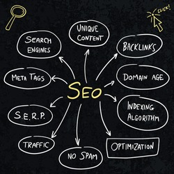 SEO marketing concepts vector. Search Engine Optimization (SEO) issues in digital marketing and online business.