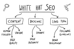 SEO marketing. White hat SEO - legal and ethical digital marketing strategies. Online business vector.