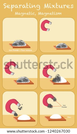 Separating mixtures, Magnetism. Iron and flour. Magnetics; iron, cobalt, nickel etc. These metals; With a magnet, flour, sand, salt, rice, gold, aluminum, silver is removed from the mixture.